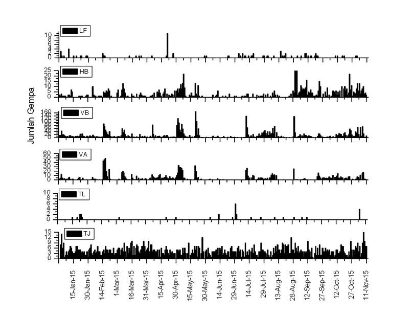 Seismicity at Lokon volcano during 2015 so far (VSI)