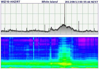 Spectrogram of current seismic signal from White Island (GeoNet)