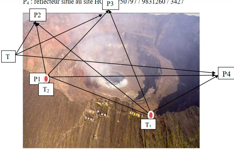Aerial image with location of reflectors and fix points for distance measurements on Nyiragongo. 17mm of extension occurred during February between T1 (south) and P2 (west)