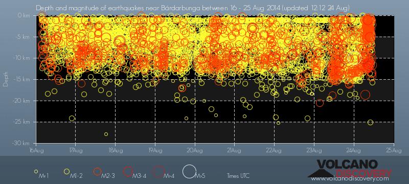 Diepte vs tijd van de recente aardbevingen