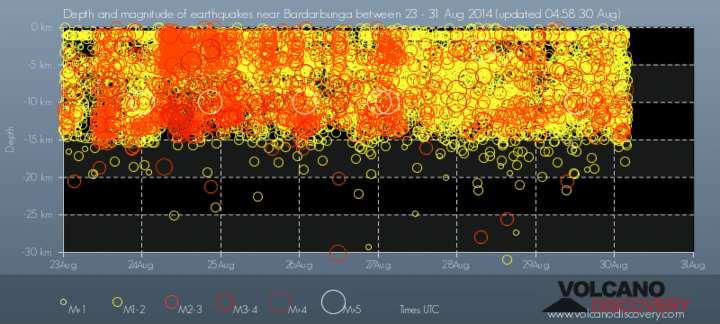 Depth vs time of the recent earthquakes
