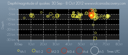Time and depth of quakes (7 Oct 2012) near Brenisteinsfjöll volcano