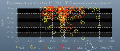 Depth vs time of earthquakes near Churchill volcano