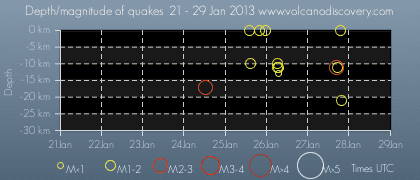 Time and depth of recent earthquakes at El Hierro
