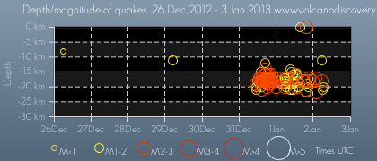 Time and depth of recent quakes under El Hierro