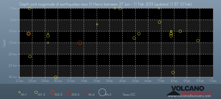 Depth vs time of recent quakes under El Hierro