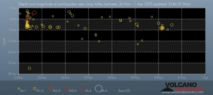 Depth vs time of quakes at the Long Valley caldera (CA)
