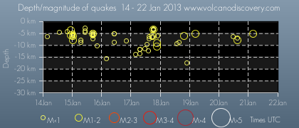 Time and depth of recent earthquakes under Mammoth Mountain
