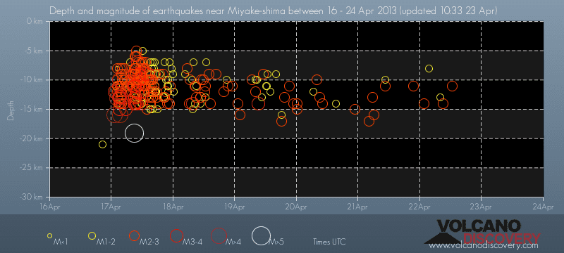 Depth vs time of the recent earthquakes west of Miyake island