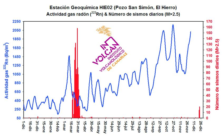 Radon emissions vs number of earthquakes (INVOLCAN)