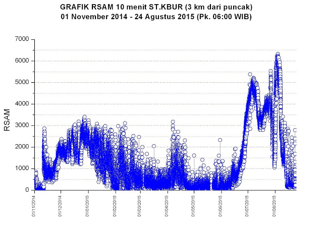 Evolution of tremor amplitude at Raung volcano (VSI)