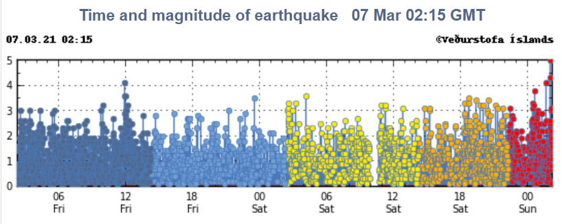 Recent earthquakes in the Reykjanes peninsula (image: IMO)