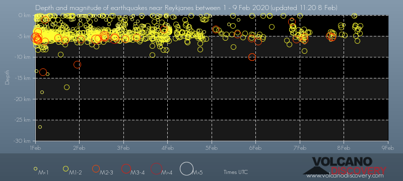 Depth vs time of earthquakes beneath Thornbjorn volcano during the past days