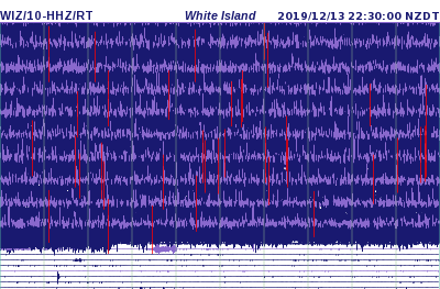 Seismic trace of the WIZ station on White Island (image: Geonet)