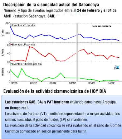 Numbers of earthquakes at Sabancaya over the past weeks (IGP)