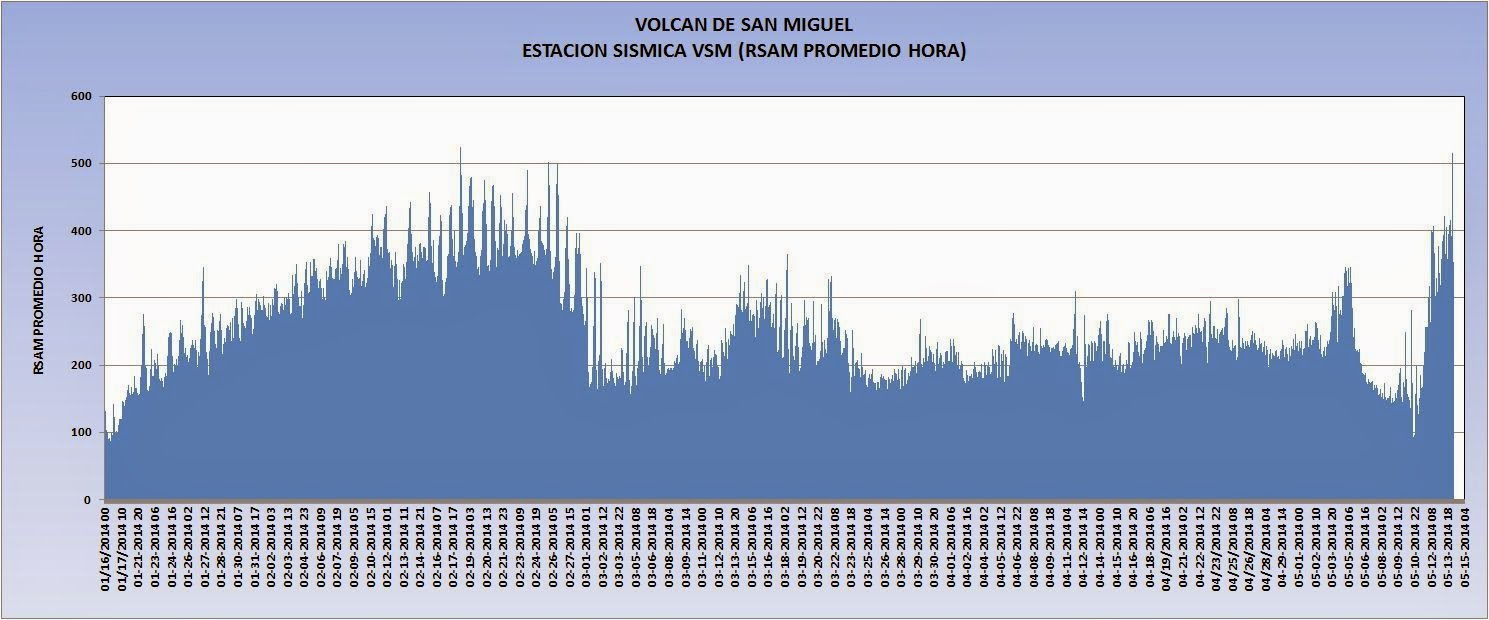 Microseismic activity at Chaparrastique volcano (SNET)
