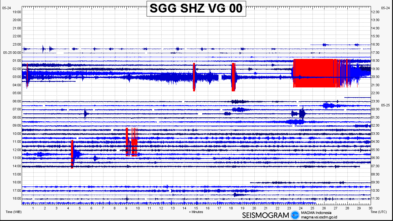 Seismic signal from last night's explosion at Sinabung (image: Magma Indonesia)