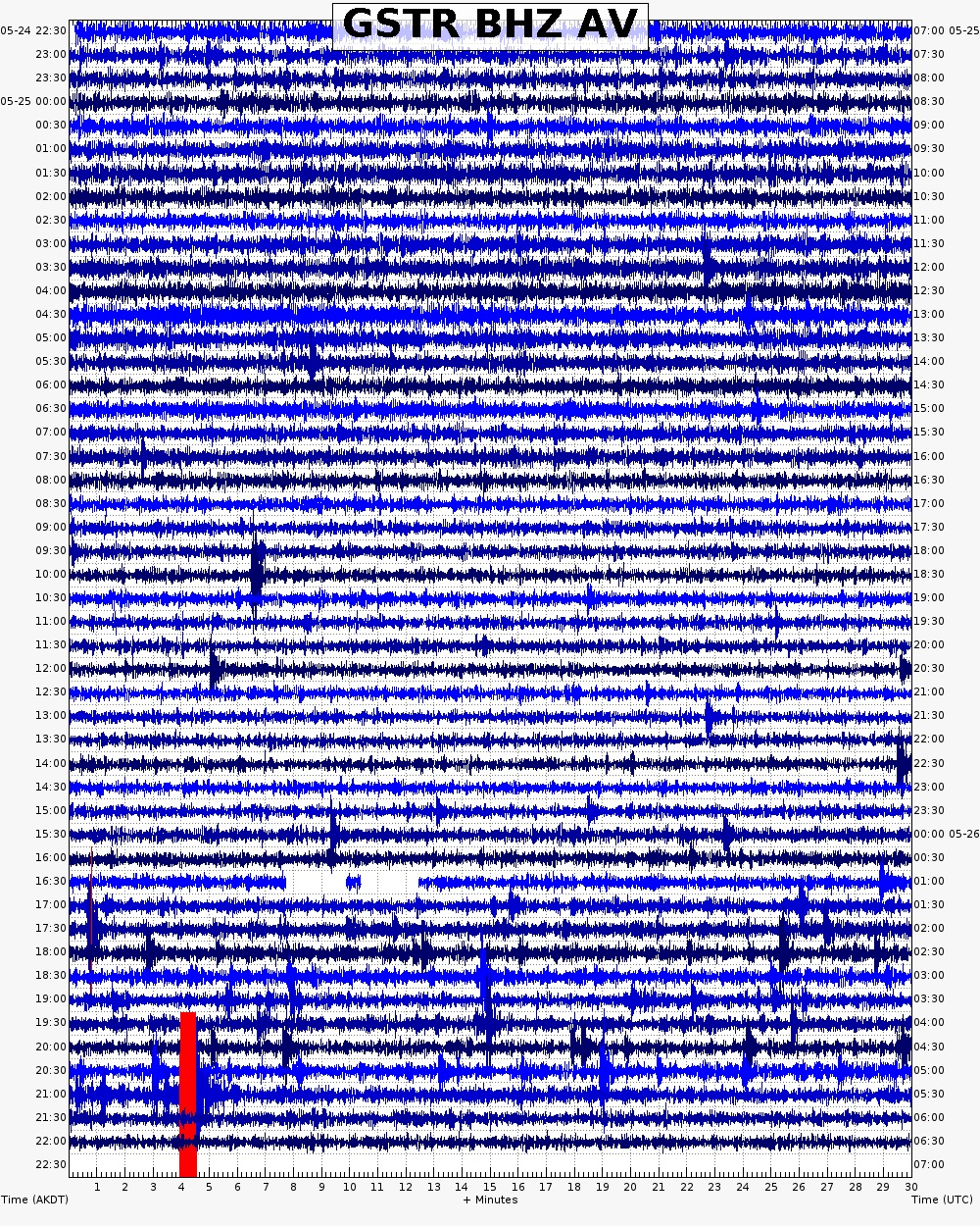 Seismic unrest at the volcano over the past day (image: AVO)
