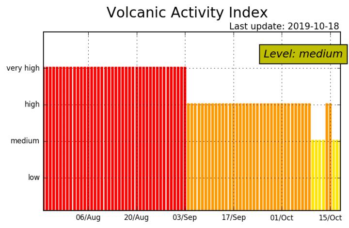 "Activitity index of Stromboli is now ""medium"" (image: LGS)"