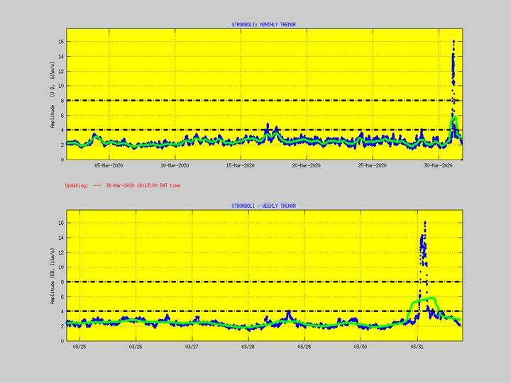 Tremor of Stromboli (image: LGS)