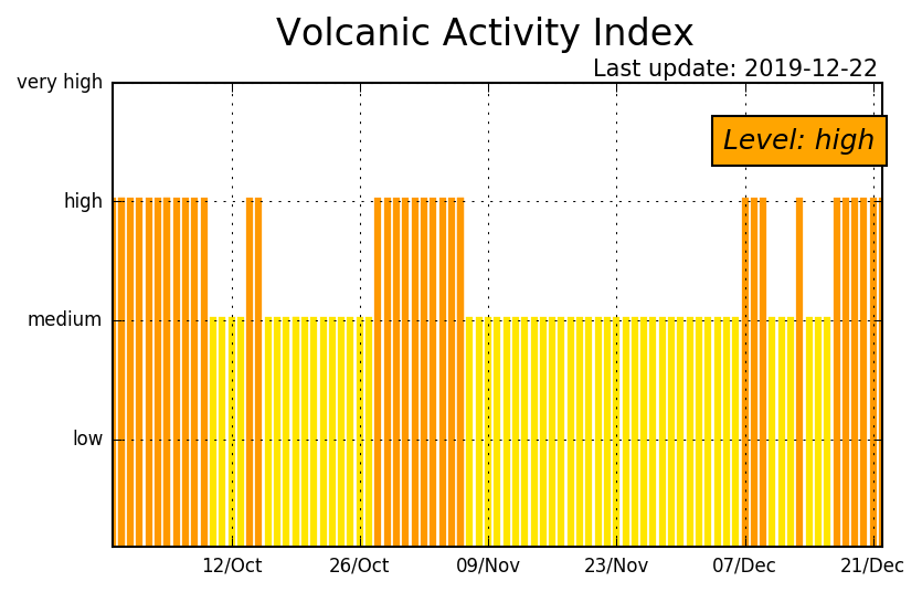 Activity level of Stromboli during the past 3 months (image: LGS)