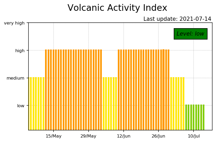 Current activity level (image: LGS)