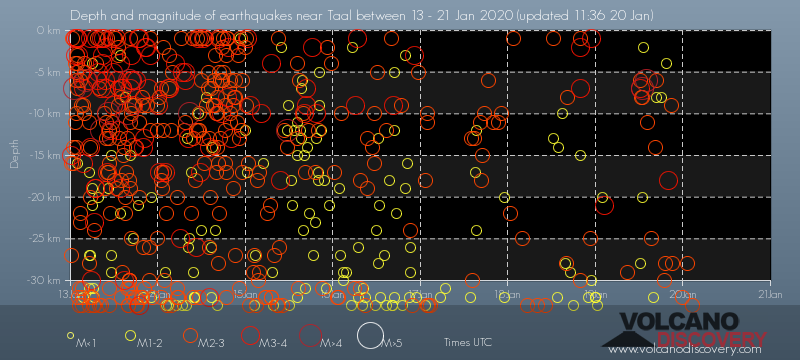 Depth vs time of earthquakes beneath Taal volcano during the past days