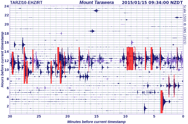 Mount Tarawera seismograph drum showing the earthquakes (GeoNet)