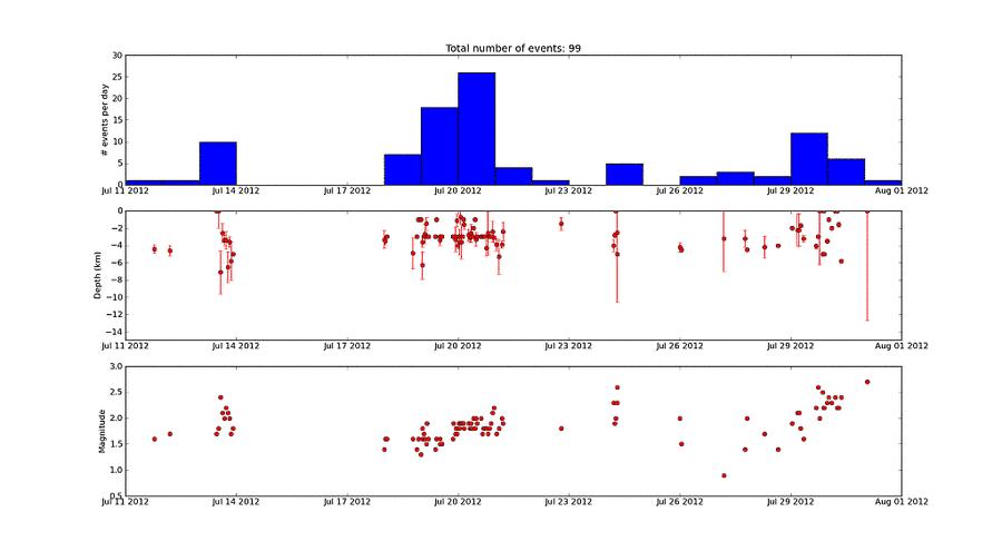 Recent earthquakes at Tongariro (GeoNet)