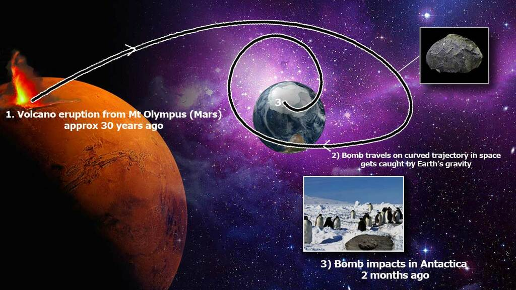Sketch of the trajectory of a volcanic bomb from Mt Olympus volcano on Mars until impact on Earth as meteorite (image: OPEC / NASA / VolcanoDiscovery)
