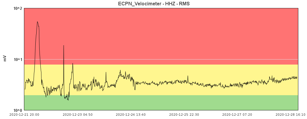 Tremor signal showing a slow, steady increase lately (image: INGV Catania)