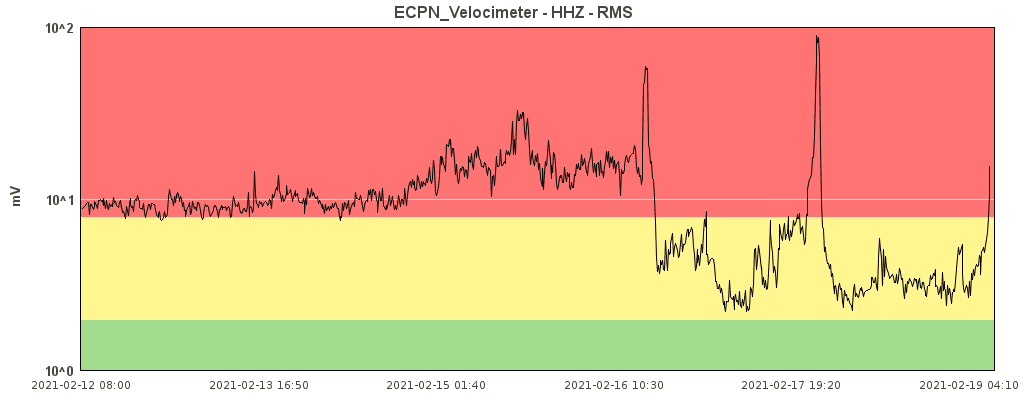 Rising tremor signal
