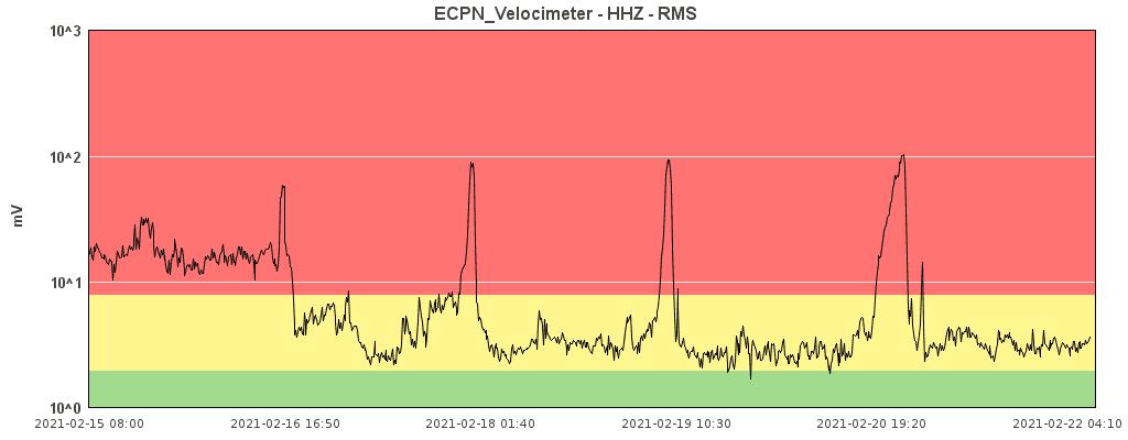 tremor22feb21.png