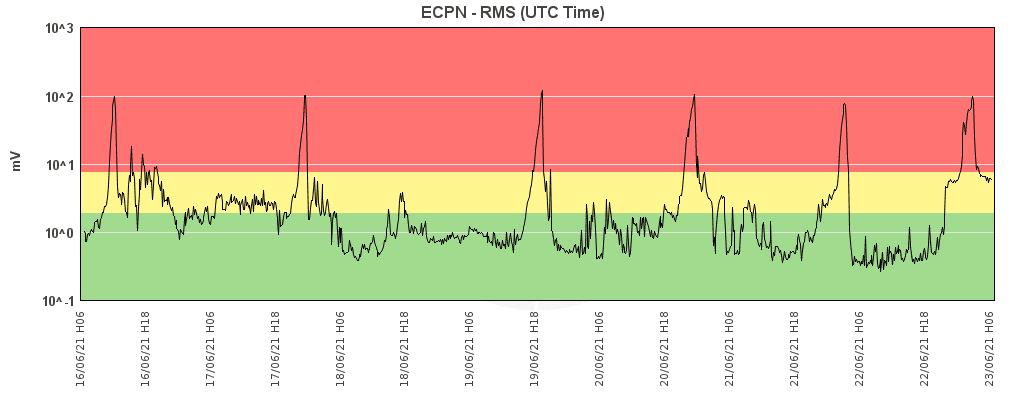 Current tremor signal (image: INGV Catania)