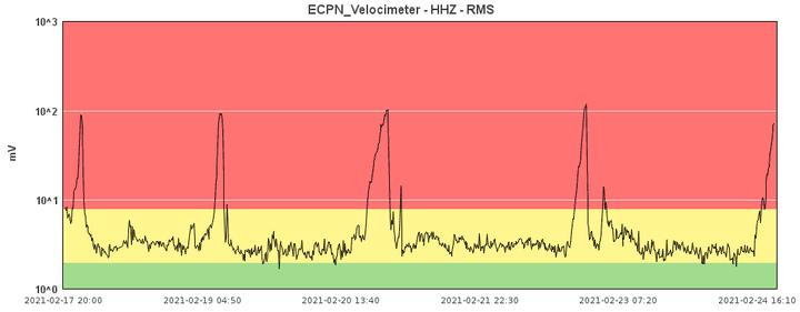 Currentr tremor signal (image: INGV Catania)