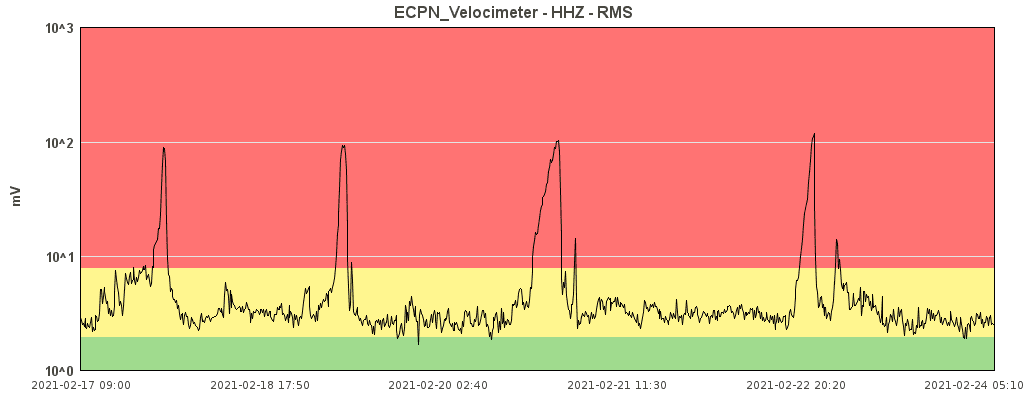 Current tremor signal - when will the next peak appear? (image: INGV Catania)