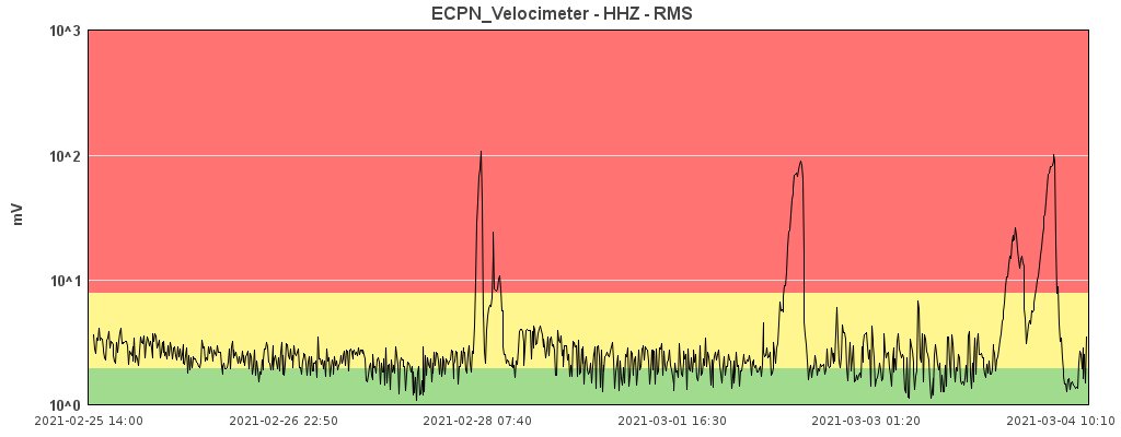 Current tremor signal showing the double peak corresponding to the two phases of the eruption (image: INGV Catania)