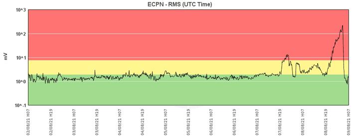Current tremor signal showing the peak of this morning's paroxysm (image: INGV Catania)