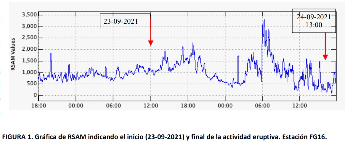 Tremor at Fuego volcano since 23 September (image: INSIVUMEH)