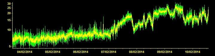 Current tremor amplitude (ECPNZ station, INGV Catania)