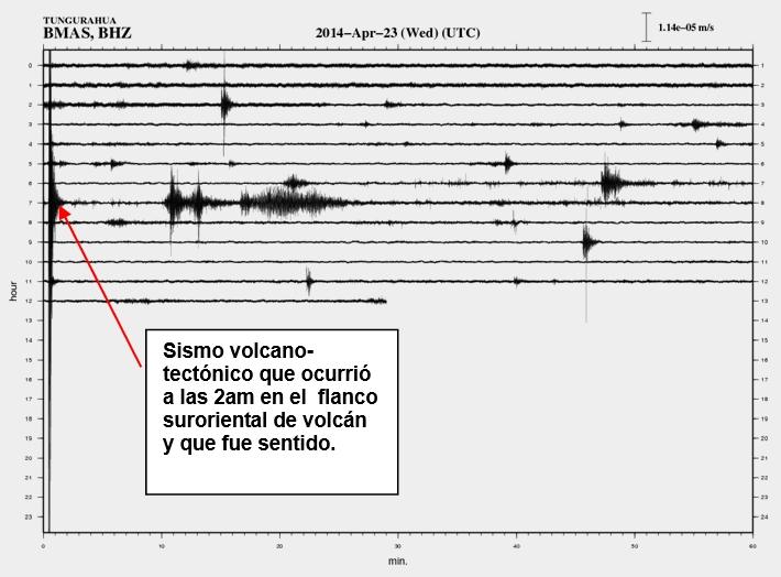 Seismic trace of yesterday's M3 earthquake under Tungurahua
