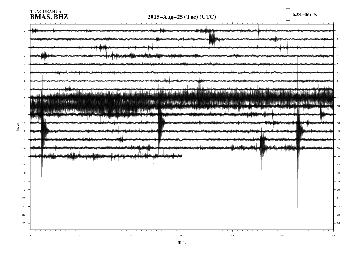 Seismogram of Tungurahua's BMAS station showing the tremor that began at 03h05 (TL) and was followed by five explosions (05h57, 06h26, 07h02, 07h52 and 09h44)