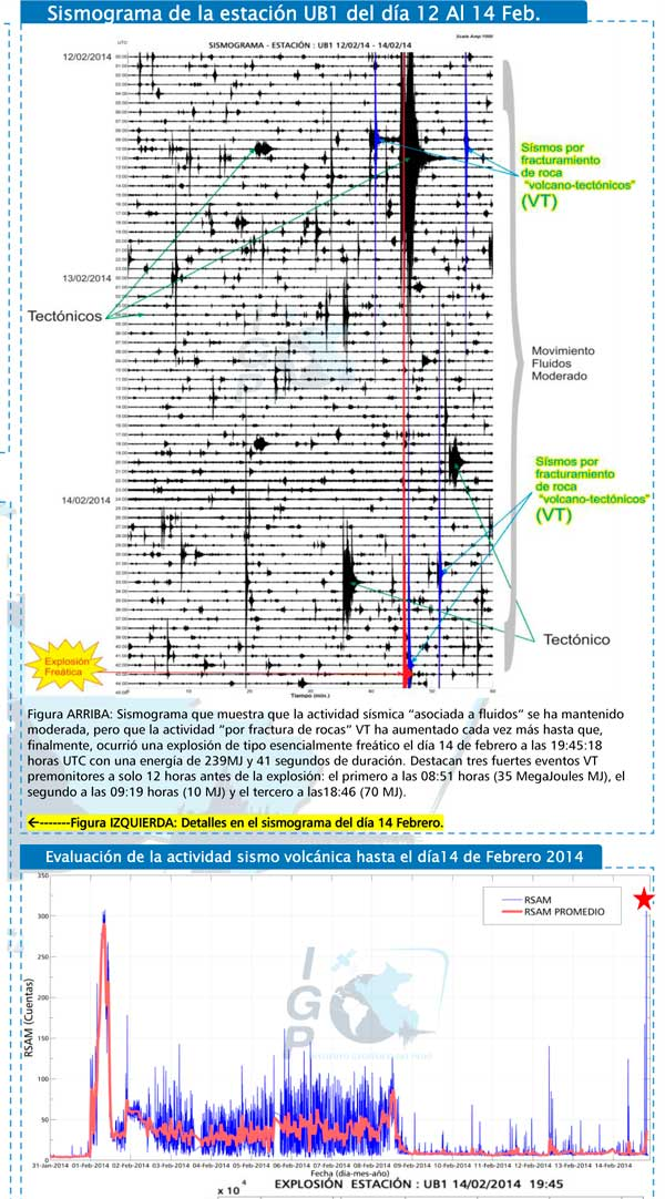 Seismic activity at Ubinas during 14 Feb and since 31 Jan (IGP)
