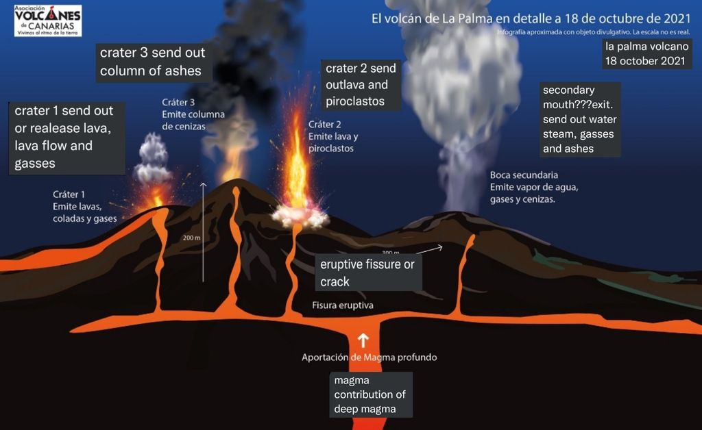 Cartoon showing the different activity at the vents of La Palma at the moment (image: Volcanes de Canarias)