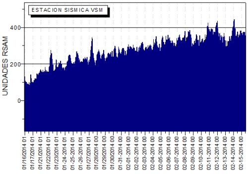 Tremor intensity at San Miguel volcano (MARN)