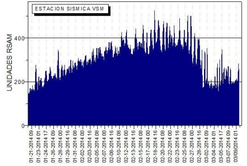 Tremor amplitude at San Miguel volcano over the past weeks (MARN)