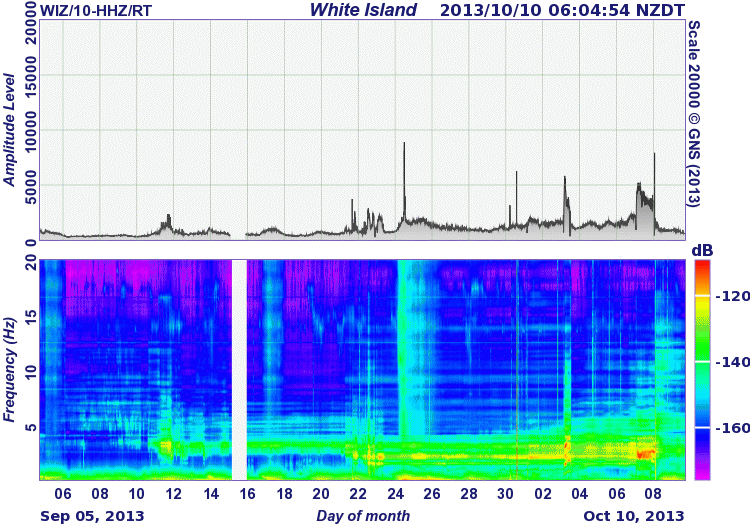 Tremor amplitude during the past 30 days (GeoNet)