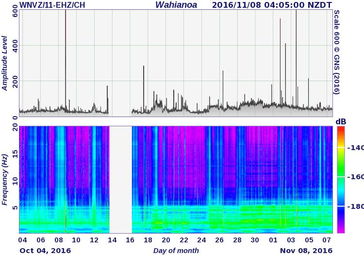 Tremor spectrum and amplitude at Ruapehu volcano (GeoNet)