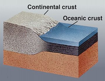 Continental and oceanic crust (image: USGS)