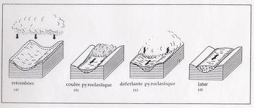Classification des écoulements pyroclastiques
